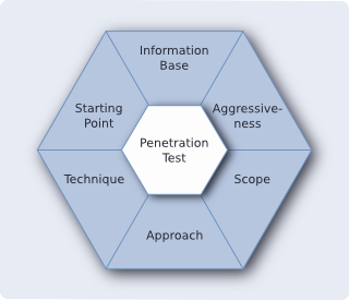 Think, that starting penetration test happiness has